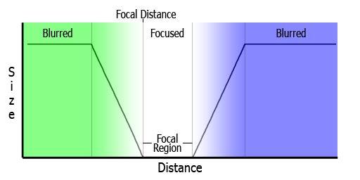 dof_focalregion